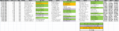 馬場傾向_東京_芝_1400m_20120105~20120506