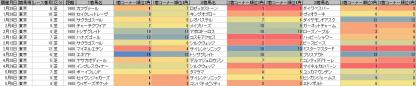 脚質傾向_東京_芝_1400m_20120105~20120506