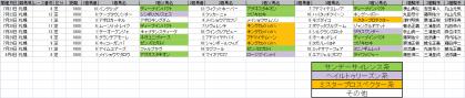 馬場傾向_札幌_芝_1800m_20120105~20120805