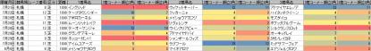 脚質傾向_札幌_芝_1800m_20120105~20120805