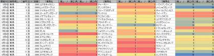 脚質傾向_新潟_芝_2000m_20120105~20120826