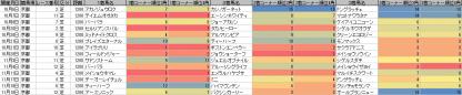 脚質傾向_京都_芝_1200m_20121006~20121118
