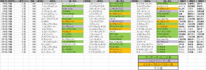 馬場傾向_京都_芝_1600m_20120105~20120219