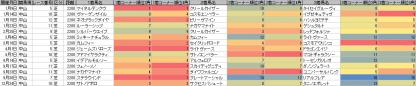 脚質傾向_中山_芝_2200m_20120105~20121224