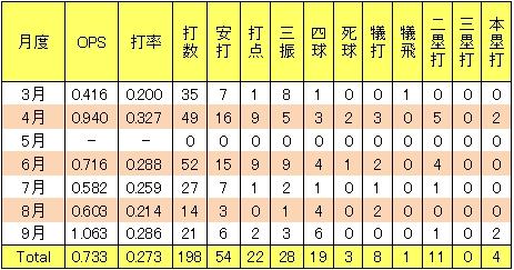 楽天三好匠2013年2軍月別打撃成績