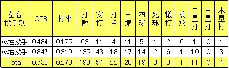 楽天三好匠2013年左右投手別打撃成績