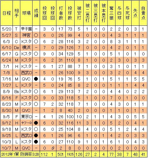楽天釜田佳直2012年1軍投手成績