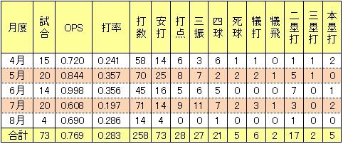 楽天榎本葵2014年月間打率