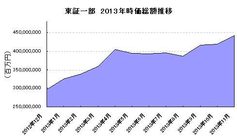 東証一部 2013年 時価総額推移