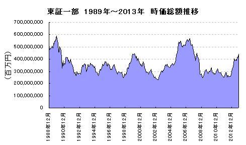 東証一部 1989年~2013年 時価総額推移