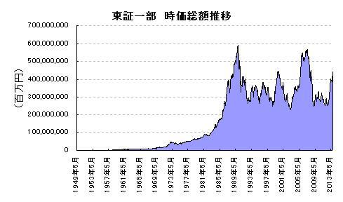 東証一部 時価総額推移