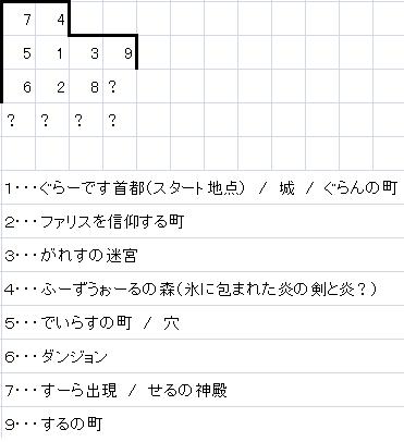 フィールドマップ1