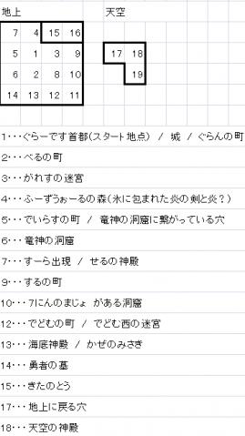 フィールドマップ2