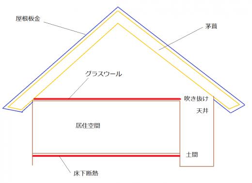 茅葺屋根の断面図
