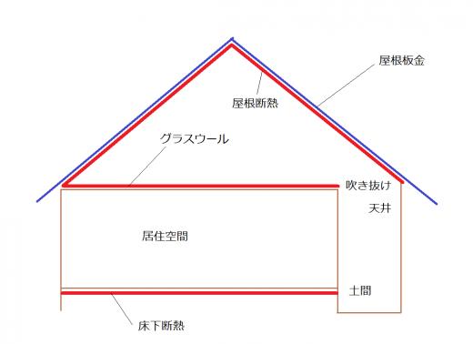 板金屋根の断面図