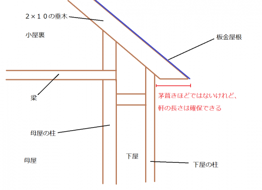 板金屋根(2×10)の矩計図