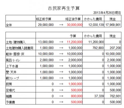 20130426予算