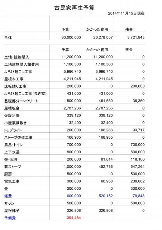 予算201411153