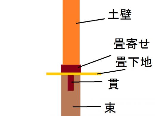 畳寄せ模式図1