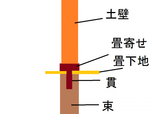 畳寄せ模式図2
