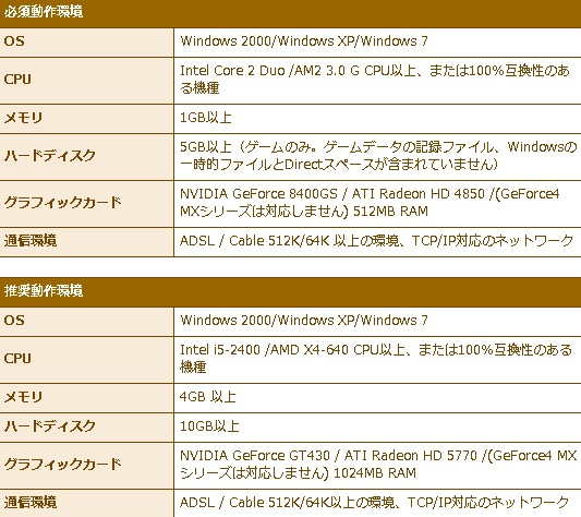 Dream Drops推奨動作環境表20121124