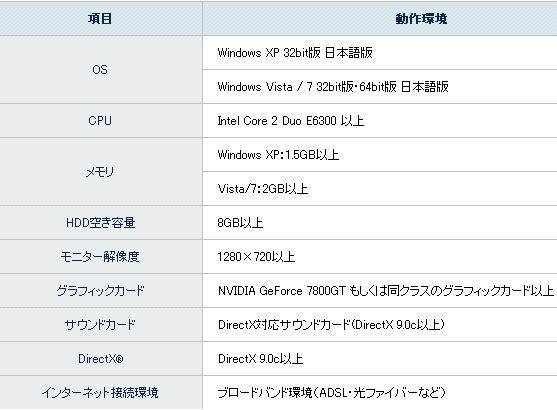 ファンタシースターオンライン推奨動作環境表20120831